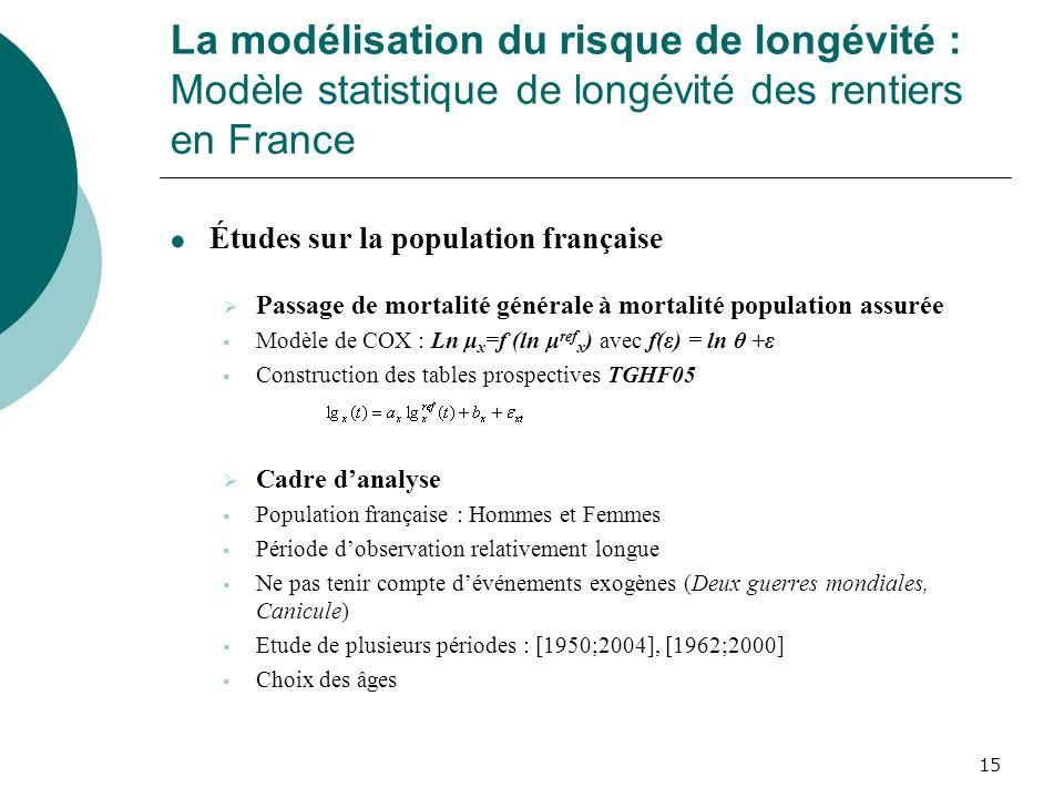 15 La modélisation du risque de longévité : Modèle statistique de longévité des rentiers en France Études sur la population française Passage de morta