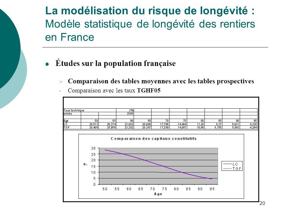 20 La modélisation du risque de longévité : Modèle statistique de longévité des rentiers en France Études sur la population française Comparaison des