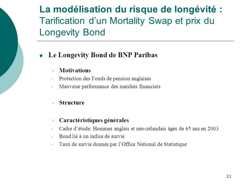 21 La modélisation du risque de longévité : Tarification dun Mortality Swap et prix du Longevity Bond Le Longevity Bond de BNP Paribas Motivations Pro