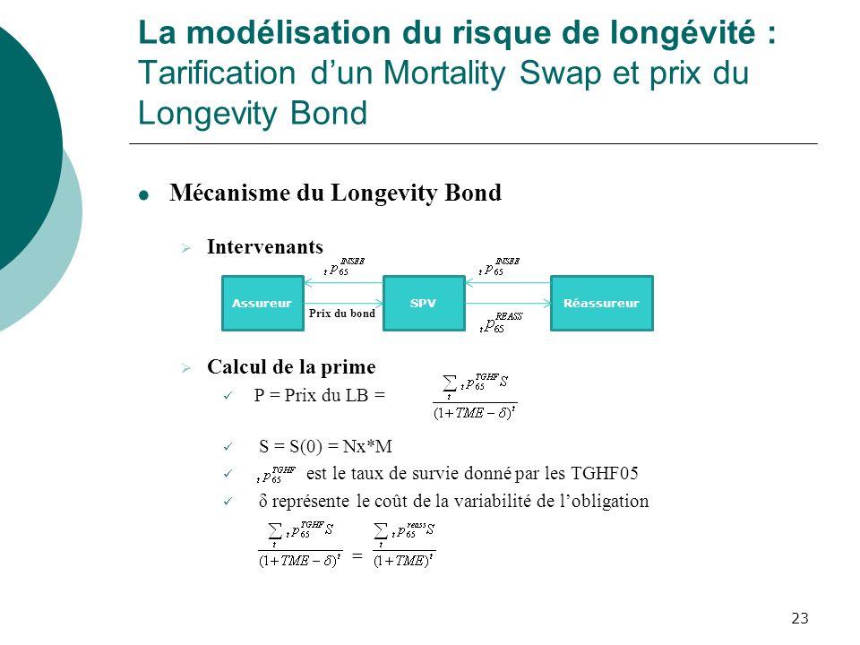 23 La modélisation du risque de longévité : Tarification dun Mortality Swap et prix du Longevity Bond Mécanisme du Longevity Bond Intervenants Prix du