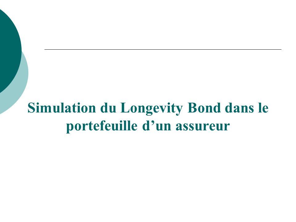 Simulation du Longevity Bond dans le portefeuille dun assureur