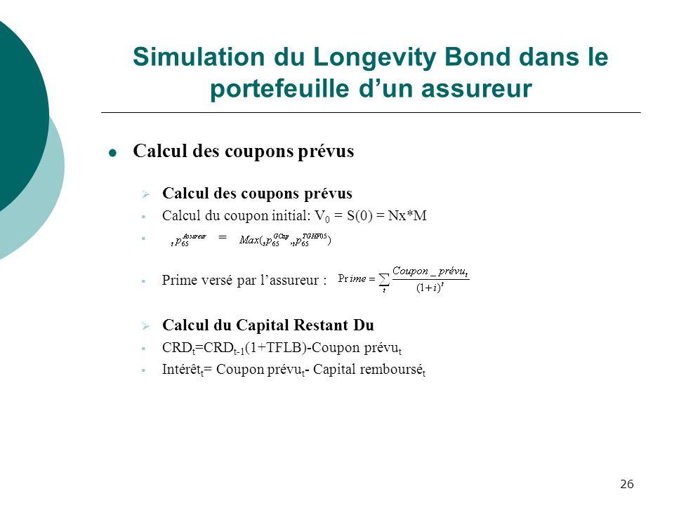 26 Simulation du Longevity Bond dans le portefeuille dun assureur Calcul des coupons prévus Calcul du coupon initial: V 0 = S(0) = Nx*M = Prime versé