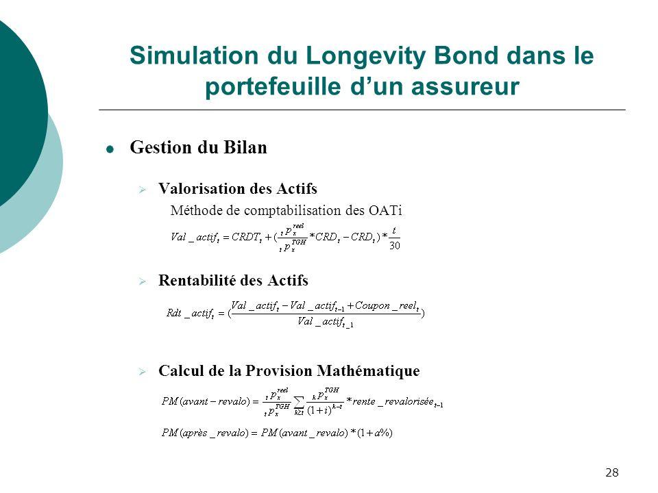 28 Simulation du Longevity Bond dans le portefeuille dun assureur Gestion du Bilan Valorisation des Actifs Méthode de comptabilisation des OATi Rentab