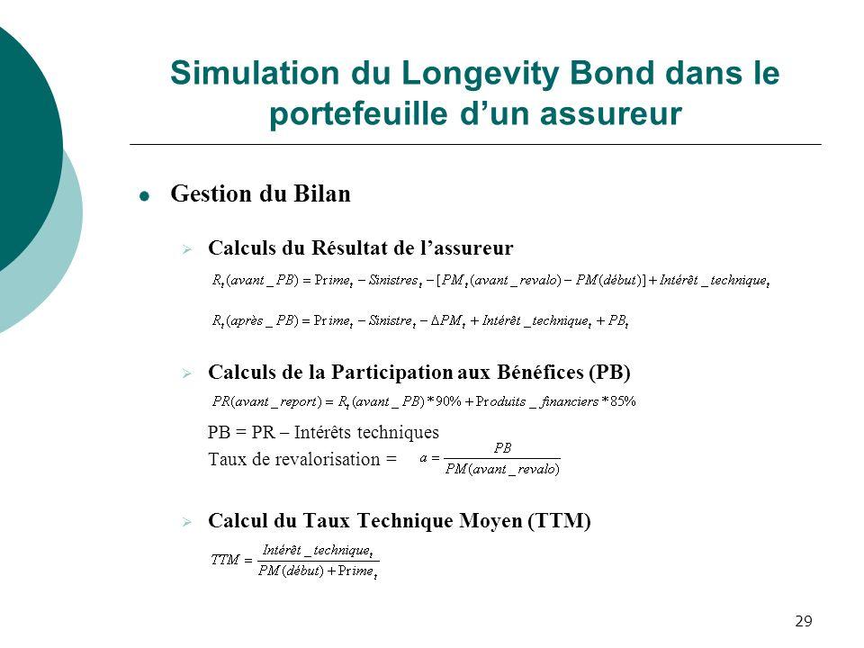29 Simulation du Longevity Bond dans le portefeuille dun assureur Gestion du Bilan Calculs du Résultat de lassureur Calculs de la Participation aux Bé