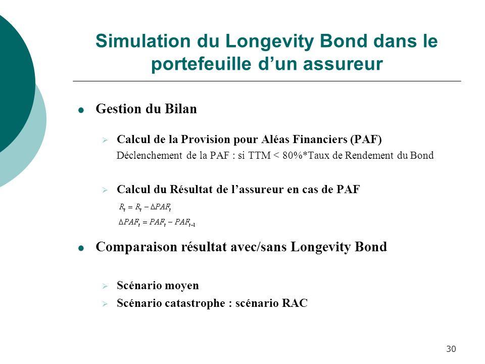 30 Simulation du Longevity Bond dans le portefeuille dun assureur Gestion du Bilan Calcul de la Provision pour Aléas Financiers (PAF) Déclenchement de