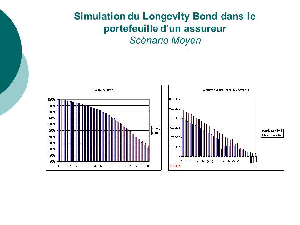 Simulation du Longevity Bond dans le portefeuille dun assureur Scénario Moyen