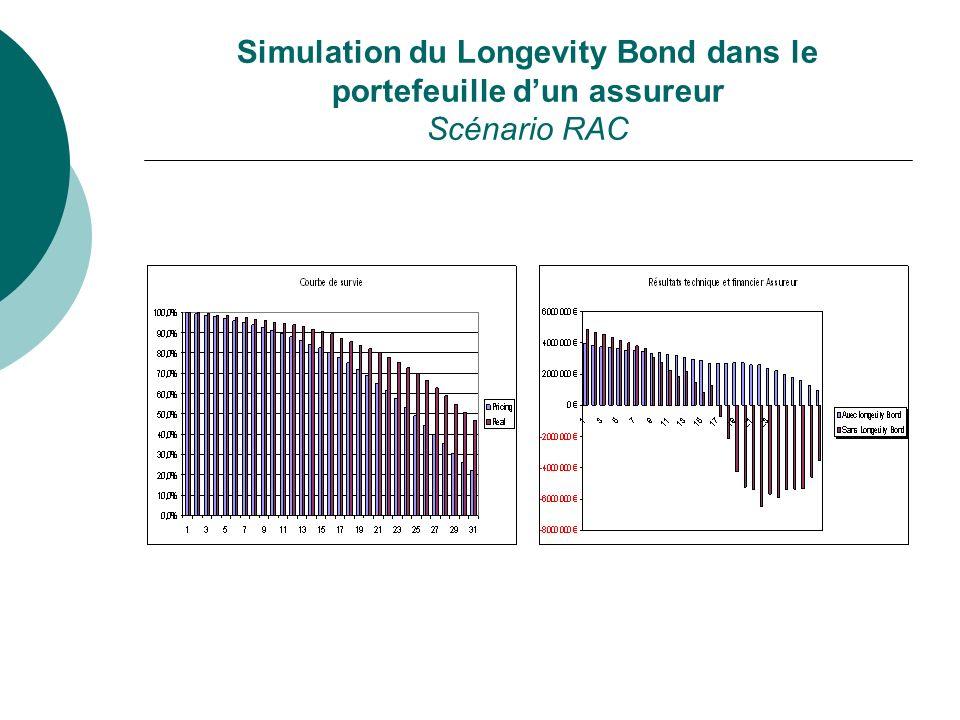 Simulation du Longevity Bond dans le portefeuille dun assureur Scénario RAC