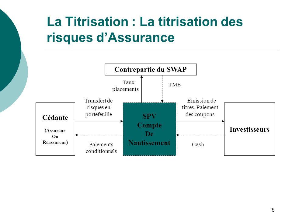 8 La Titrisation : La titrisation des risques dAssurance Contrepartie du SWAP Cédante (Assureur Ou Réassureur) SPV Compte De Nantissement Investisseur