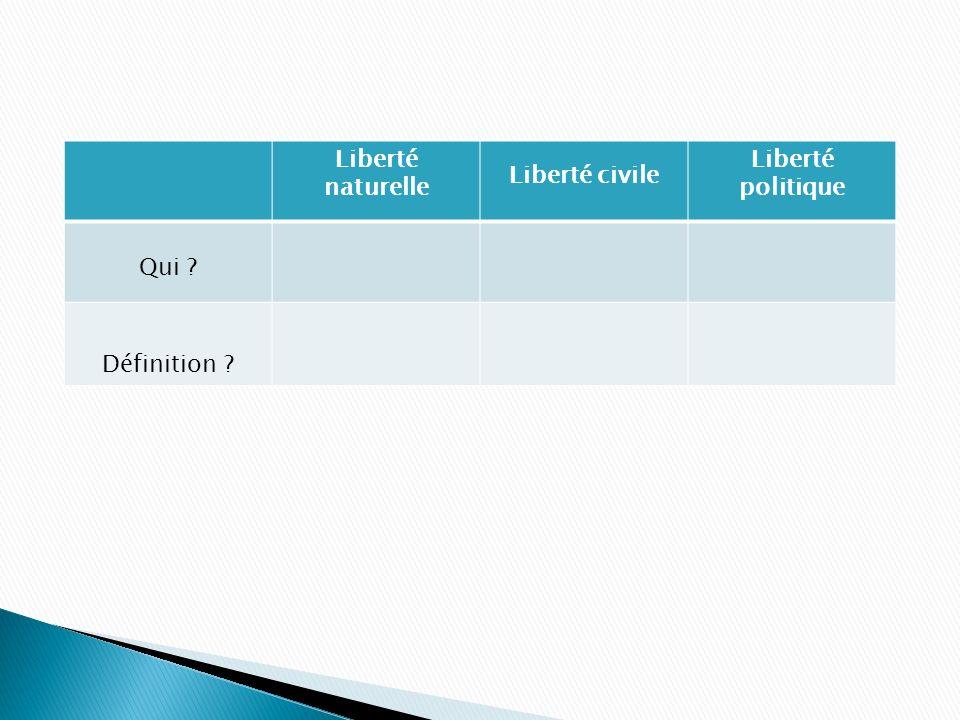 Liberté naturelle Liberté civile Liberté politique Qui ? Définition ?
