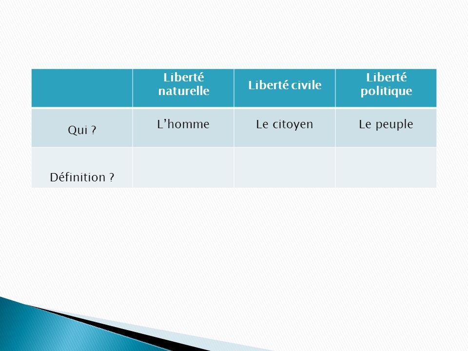 Liberté naturelle Liberté civile Liberté politique Qui ? LhommeLe citoyenLe peuple Définition ?