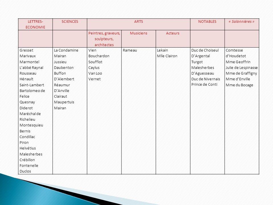 LETTRES- ECONOMIE SCIENCESARTSNOTABLES« Salonnières » Peintres, graveurs, sculpteurs, architectes MusiciensActeurs Gresset Marivaux Marmontel Labbé Ra