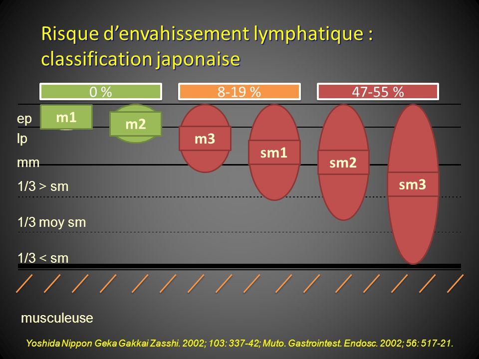 Risque denvahissement lymphatique : classification japonaise Yoshida Nippon Geka Gakkai Zasshi. 2002; 103: 337-42; Muto. Gastrointest. Endosc. 2002; 5