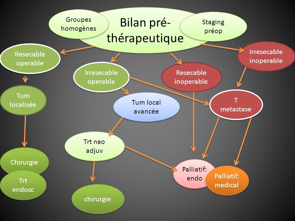 Chirurgie Tum localisée Bilan pré- thérapeutique Groupes homogènes Palliatif: endo Staging préop Tum local avancée T metastase Trt neo adjuv Trt endos