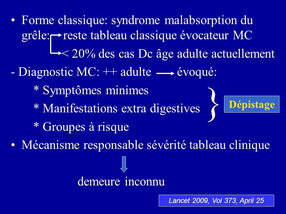 Forme classique: syndrome malabsorption du grêle: reste tableau classique évocateur MC < 20% des cas Dc âge adulte actuellement - Diagnostic MC: ++ ad
