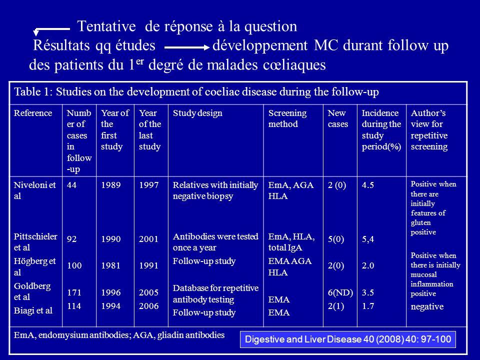 Tentative de réponse à la question Résultats qq études développement MC durant follow up des patients du 1 er degré de malades cœliaques Table 1: Stud