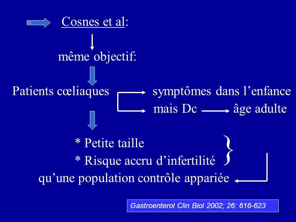 Cosnes et al: même objectif: Patients cœliaques symptômes dans lenfance mais Dc âge adulte * Petite taille * Risque accru dinfertilité quune populatio
