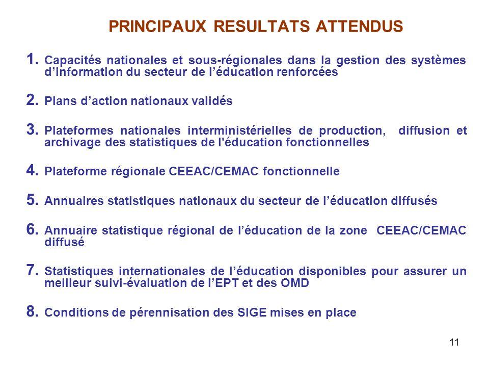 11 PRINCIPAUX RESULTATS ATTENDUS 1. Capacités nationales et sous-régionales dans la gestion des systèmes dinformation du secteur de léducation renforc