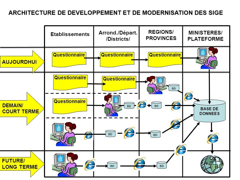 ARCHITECTURE DE DEVELOPPEMENT ET DE MODERNISATION DES SIGE Etablissements MINISTERES/ PLATEFORME BASE DE DONNEES Arrond./Départ. /Districts/ REGIONS/