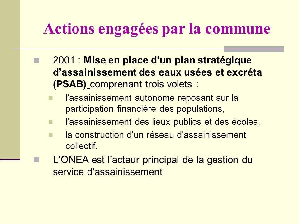 Actions engagées par la commune 2001 : Mise en place dun plan stratégique dassainissement des eaux usées et excréta (PSAB) comprenant trois volets : l