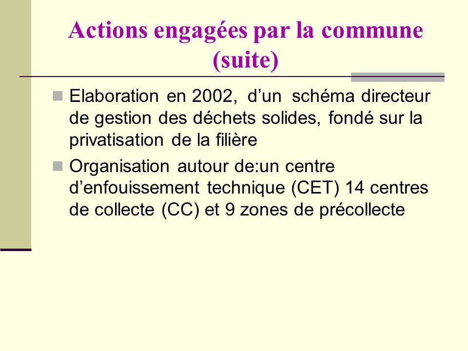 Actions engagées par la commune (suite) Elaboration en 2002, dun schéma directeur de gestion des déchets solides, fondé sur la privatisation de la fil