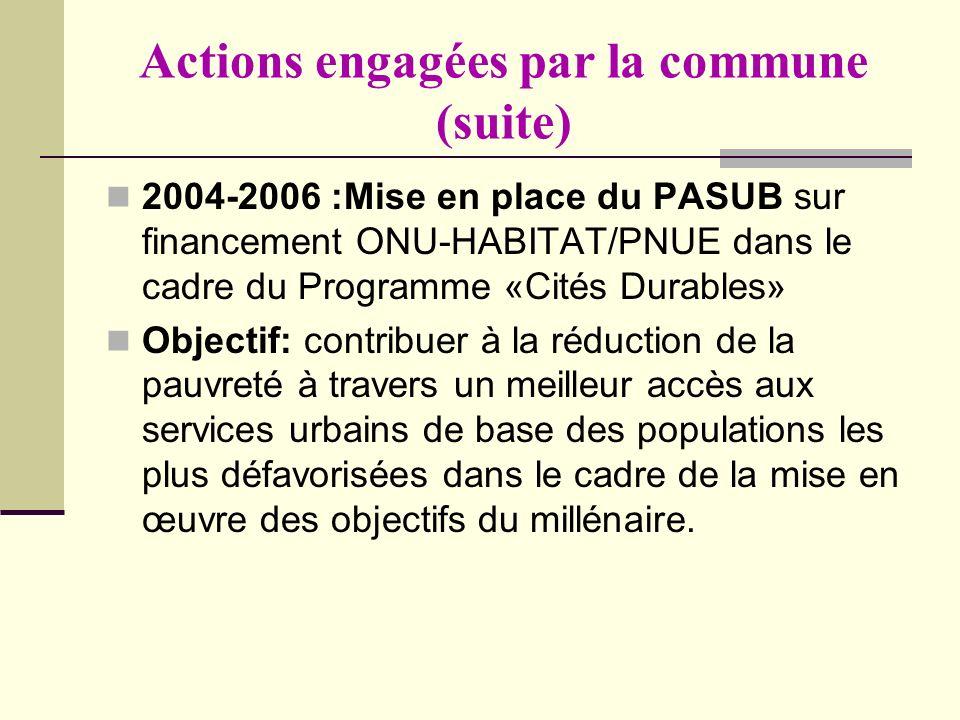 Actions engagées par la commune (suite) 2004-2006 :Mise en place du PASUB sur financement ONU-HABITAT/PNUE dans le cadre du Programme «Cités Durables»