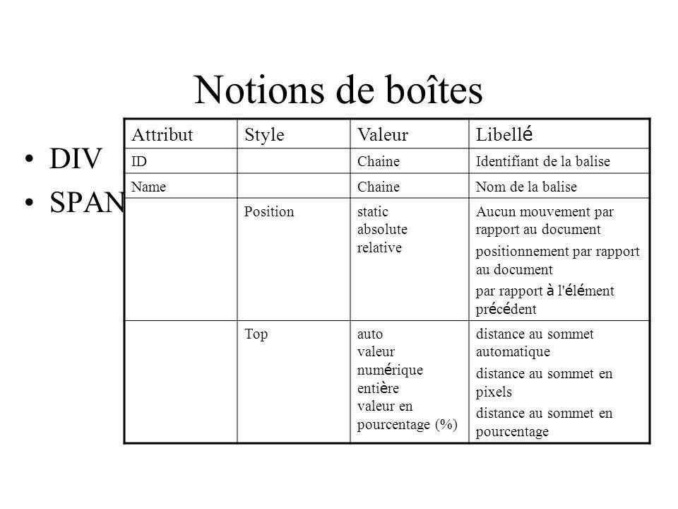Notions de boîtes DIV SPAN AttributStyleValeur Libell é IDChaineIdentifiant de la balise NameChaineNom de la balise Positionstatic absolute relative A