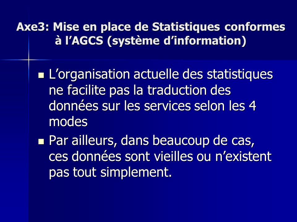 Axe3: Mise en place de Statistiques conformes à lAGCS (système dinformation) Lorganisation actuelle des statistiques ne facilite pas la traduction des données sur les services selon les 4 modes Lorganisation actuelle des statistiques ne facilite pas la traduction des données sur les services selon les 4 modes Par ailleurs, dans beaucoup de cas, ces données sont vieilles ou nexistent pas tout simplement.