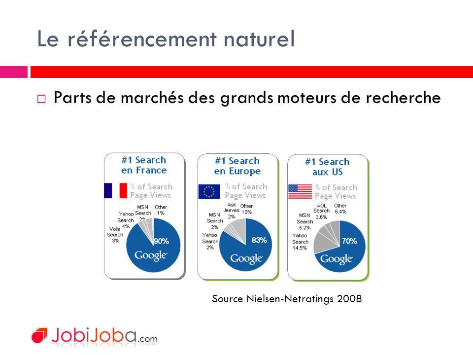Le référencement naturel Parts de marchés des grands moteurs de recherche Source Nielsen-Netratings 2008
