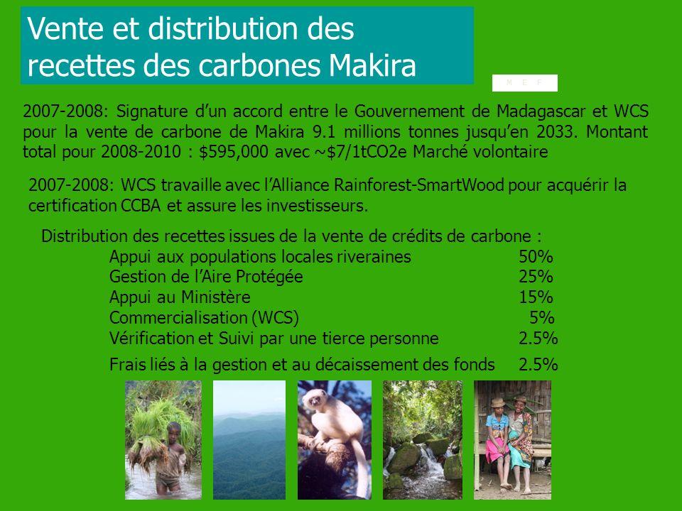 Distribution des recettes issues de la vente de crédits de carbone : Appui aux populations locales riveraines 50% Gestion de lAire Protégée 25% Appui