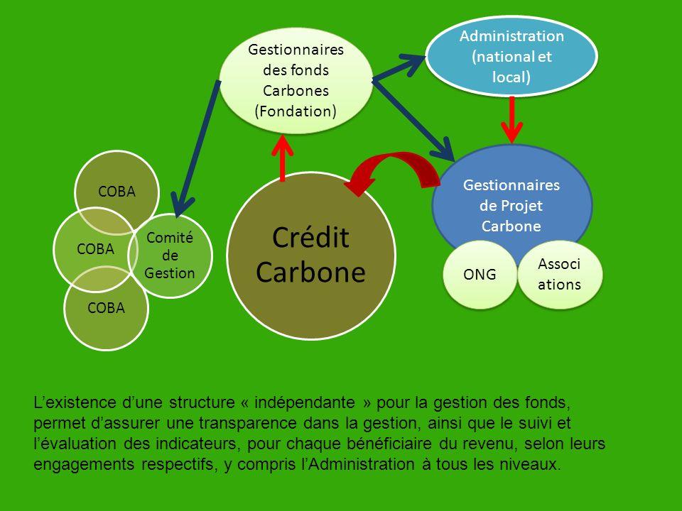 Crédit Carbone COBA Comité de Gestion Gestionnaires de Projet Carbone Administration (national et local) ONG Gestionnaires des fonds Carbones (Fondati