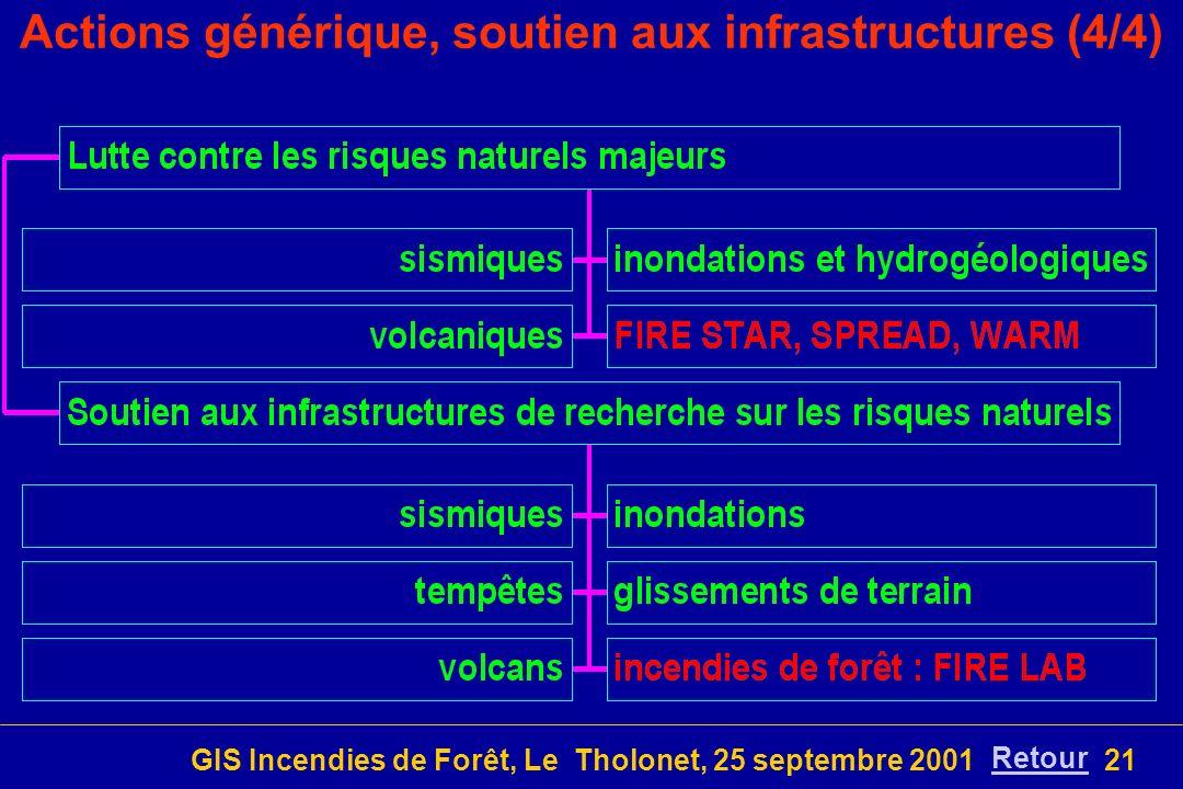 GIS Incendies de Forêt, Le Tholonet, 25 septembre 200121 Actions générique, soutien aux infrastructures (4/4) Retour