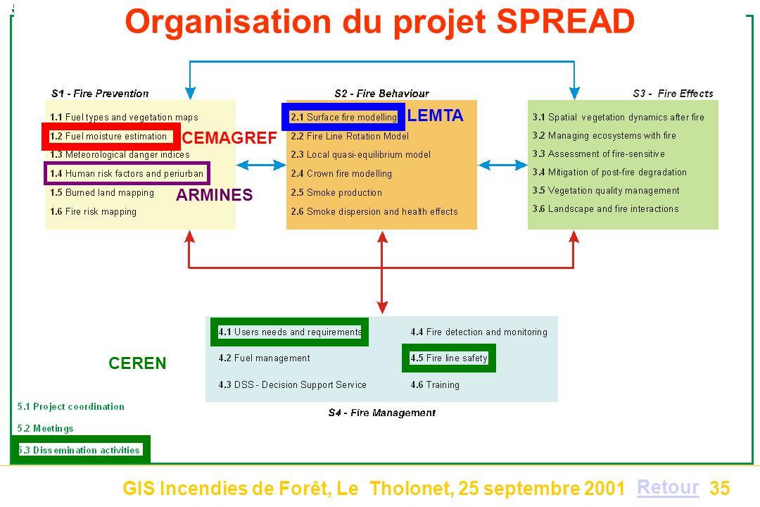 GIS Incendies de Forêt, Le Tholonet, 25 septembre 200135 CEMAGREF Organisation du projet SPREAD LEMTA CEREN ARMINES Retour