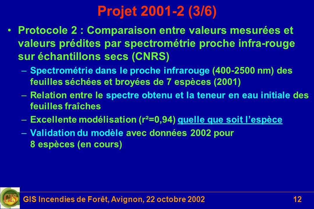 GIS Incendies de Forêt, Avignon, 22 octobre 200212 Projet 2001-2 (3/6) Protocole 2 : Comparaison entre valeurs mesurées et valeurs prédites par spectr