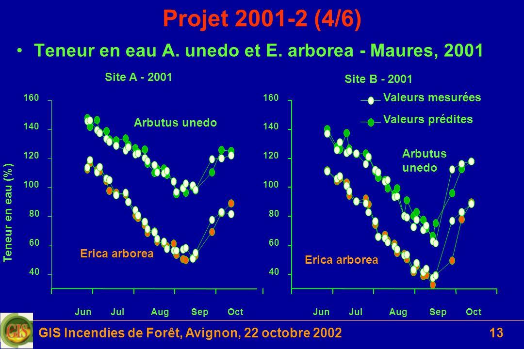 GIS Incendies de Forêt, Avignon, 22 octobre 200213 Projet 2001-2 (4/6) Teneur en eau A. unedo et E. arborea - Maures, 2001 Site A - 2001 40 60 80 100