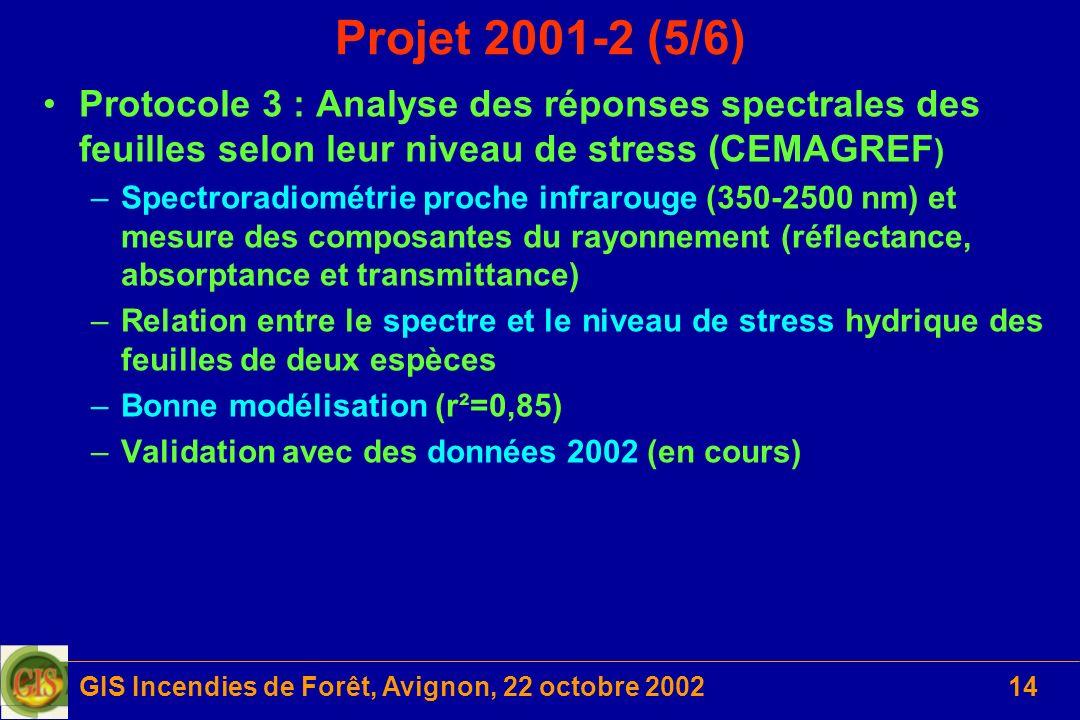 GIS Incendies de Forêt, Avignon, 22 octobre 200214 Projet 2001-2 (5/6) Protocole 3 : Analyse des réponses spectrales des feuilles selon leur niveau de