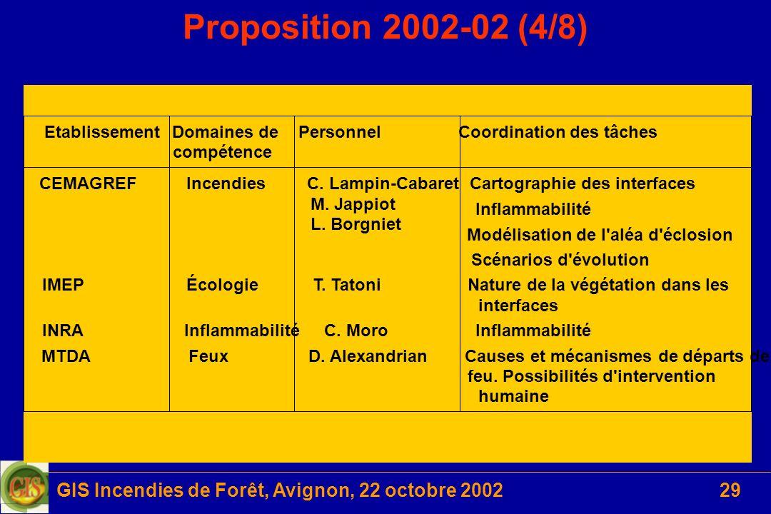 GIS Incendies de Forêt, Avignon, 22 octobre 200229 EtablissementDomaines de compétence PersonnelCoordination des tâches CEMAGREFIncendiesC. Lampin-Cab