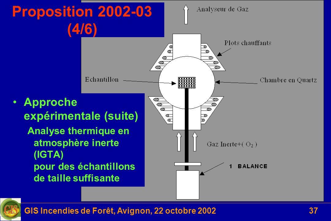 GIS Incendies de Forêt, Avignon, 22 octobre 200237 Approche expérimentale (suite) Analyse thermique en atmosphère inerte (IGTA) pour des échantillons