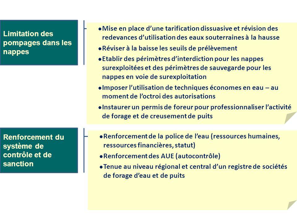 Limitation des pompages dans les nappes Renforcement du système de contrôle et de sanction Mise en place dune tarification dissuasive et révision des