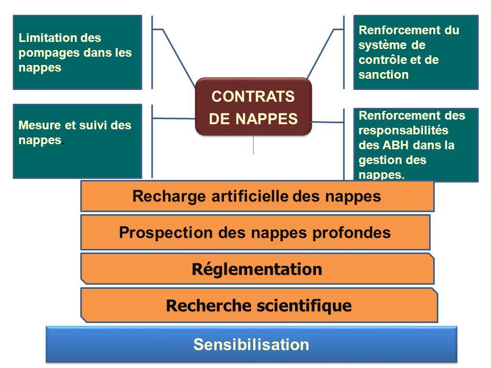 Renforcement du système de contrôle et de sanction Limitation des pompages dans les nappes Mesure et suivi des nappes. CONTRATS DE NAPPES Renforcement