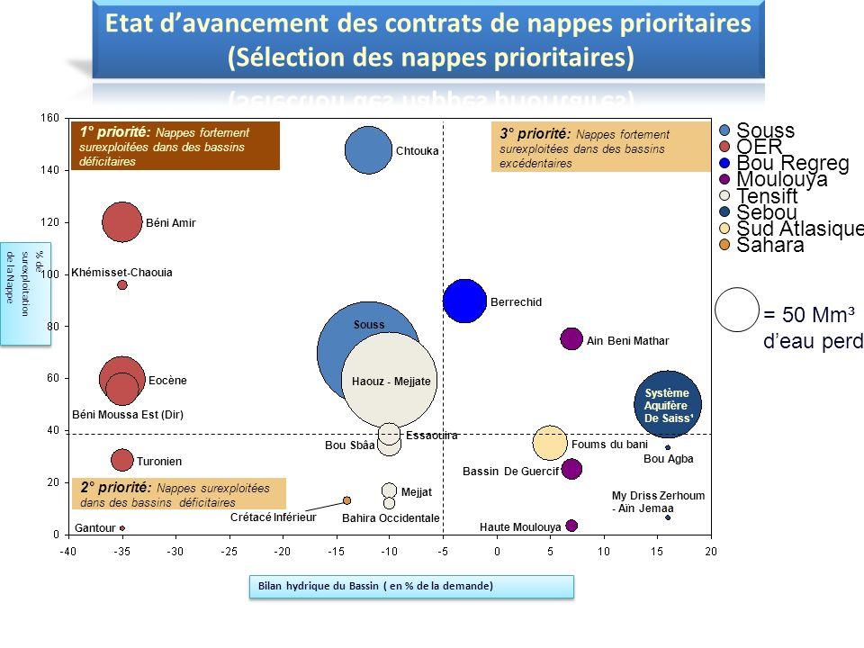 % de surexploitation de la Nappe % de surexploitation de la Nappe Gantour Haute Moulouya My Driss Zerhoum - Aïn JemaaMy Driss Zerhoum - Aïn JemaaMy Dr