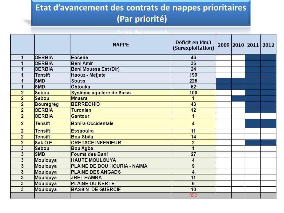 NAPPE Déficit en Mm3 (Surexploitation) 2009201020112012 1OERBIAEocène46 1OERBIABéni Amir36 1OERBIABéni Moussa Est (Dir)24 1TensiftHaouz - Mejjate199 1