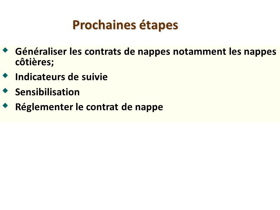 Prochaines étapes Généraliser les contrats de nappes notamment les nappes côtières; Indicateurs de suivie Sensibilisation Réglementer le contrat de na