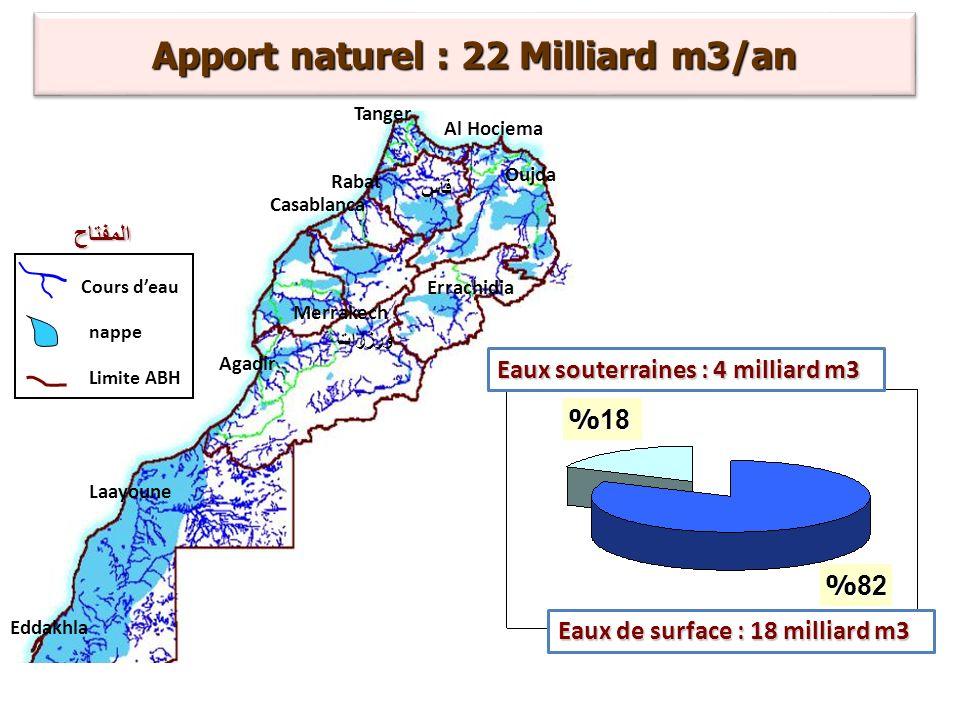Eaux souterraines : 4 milliard m3 % 18 %82 Apport naturel : 22 Milliard m3/an Tanger Rabat Casablanca Agadir Merrakech Laayoune Eddakhla Oujda Errachi