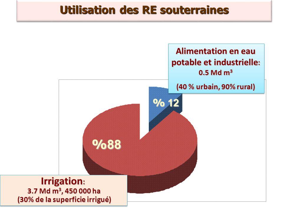 Bassins Potentiel des ressources en eau souterraine en Mm 3 Ressource en eau souterraines exploitables en Mm3 (gestion durable ) Potentiel mobilisé en Mm 3 Volume surexploité En Mm3 Bassins Loukkos, Tangérois et côtiers méditerranées 1891101100 Moulouya, Figuig - Kert - Isly - Kiss 51240746255 Sebou 1 301 1041 1 143 102 Bouregreg et la Chaouïa 11610314643 Oum Er Rbiâa et El Jadida Safi 406335457122 Tensift et Ksob Igouzoulen 522518753235 Souss Massa et Tiznit Ifni 371369646277 Drâa37129632327 Ziz Rhéris Guir Bouâanane Maider 3012082080 Bassins Sahariens 1717181 Total 4 106 3404 4 266 862 Mobilisation des RE souterraines