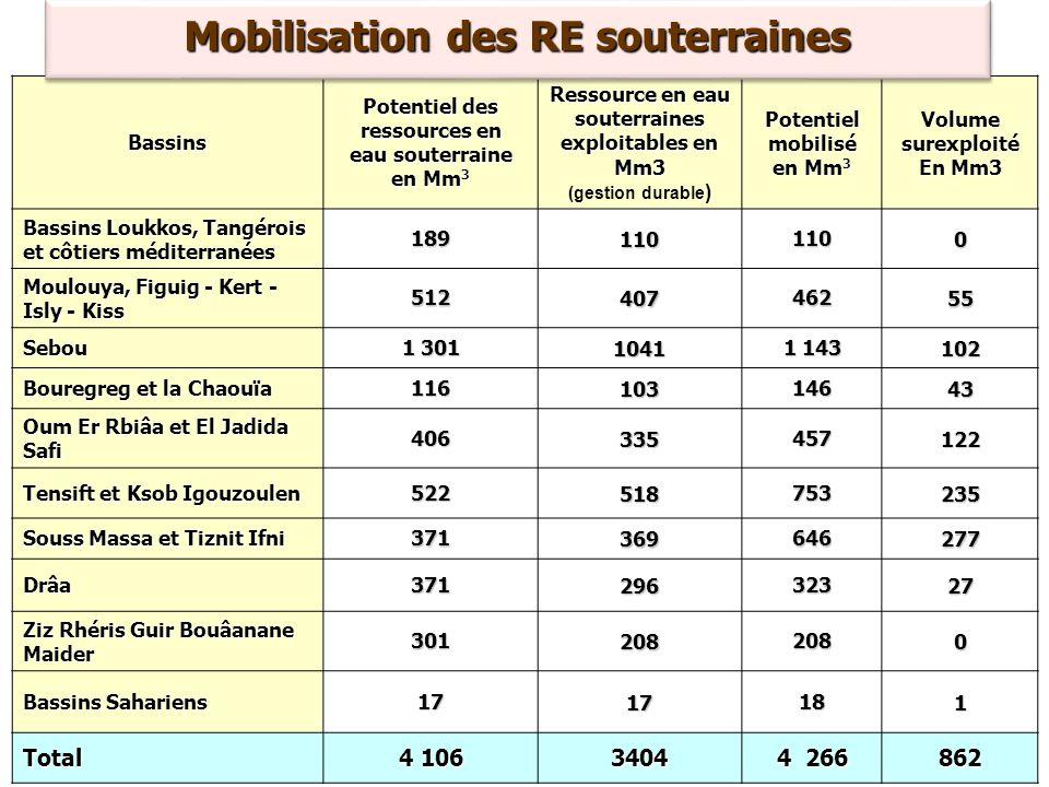 Bassins Potentiel des ressources en eau souterraine en Mm 3 Ressource en eau souterraines exploitables en Mm3 (gestion durable ) Potentiel mobilisé en