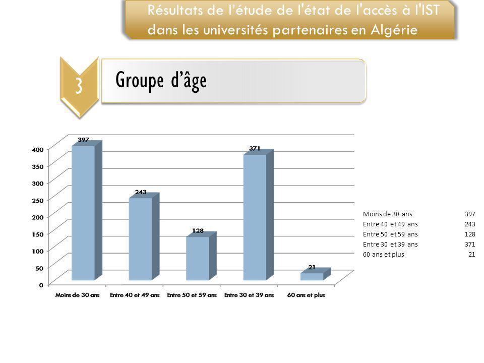 3 Groupe dâge Résultats de létude de l'état de l'accès à l'IST dans les universités partenaires en Algérie Moins de 30 ans397 Entre 40 et 49 ans243 En