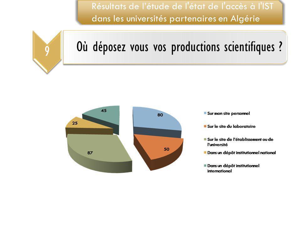 9 Où déposez vous vos productions scientifiques ? Résultats de létude de l'état de l'accès à l'IST dans les universités partenaires en Algérie