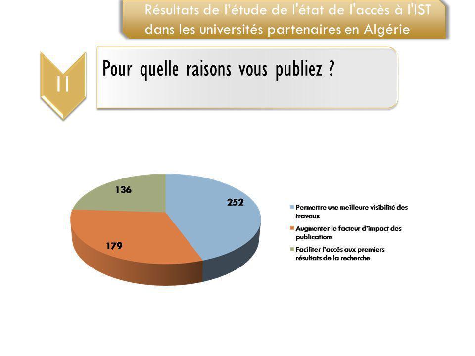 11 Pour quelle raisons vous publiez ? Résultats de létude de l'état de l'accès à l'IST dans les universités partenaires en Algérie