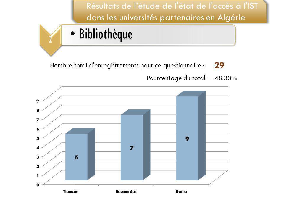 Nombre total d'enregistrements pour ce questionnaire : 29 Pourcentage du total :48.33% 2 Bibliothèque Résultats de létude de l'état de l'accès à l'IST