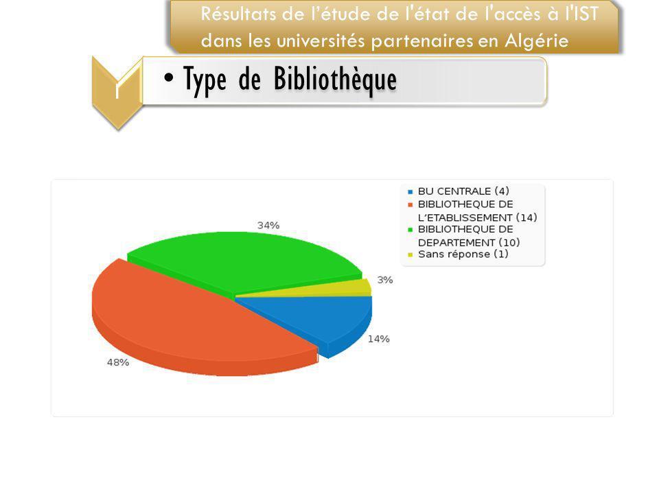 1 Type de Bibliothèque Résultats de létude de l'état de l'accès à l'IST dans les universités partenaires en Algérie